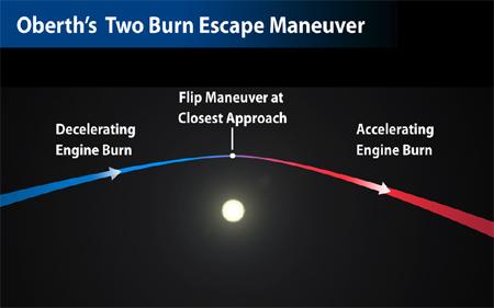 Oberth's Two Burn Escape Maneuver