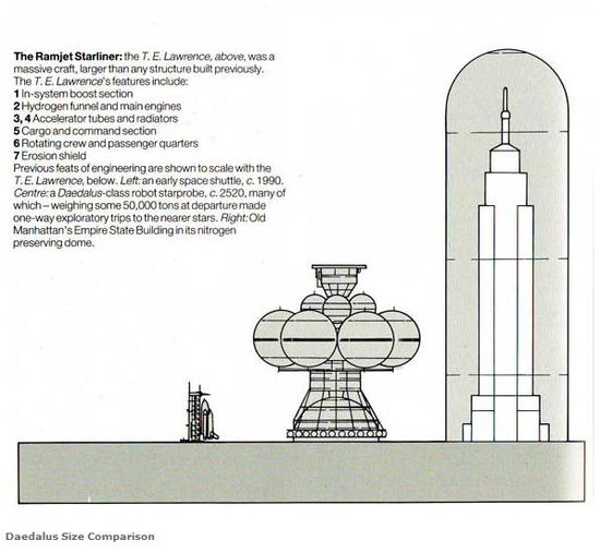 The Daedalus interstellar space vehicle would be 550 feet tall, or about three times taller than NASA's Space Shuttle and half the height of  the Empire State Building