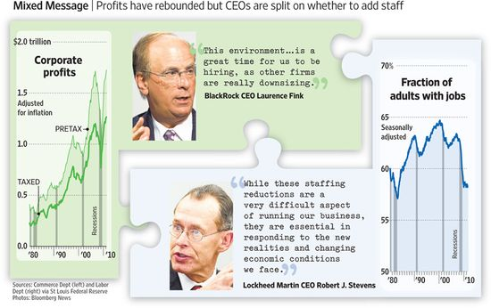 Corporate profits have rebounded but CEOs are split on whether to add staff