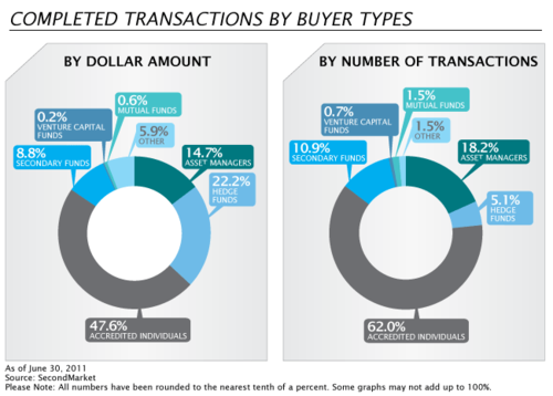 SecondMarket - Completed Transactions by Buyer types - 2nd Qtr 2011