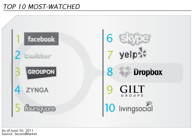 SecondMarket - Top 10 Most Watched - 2nd Qtr 2011