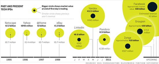 Past and Present Tech IPO's