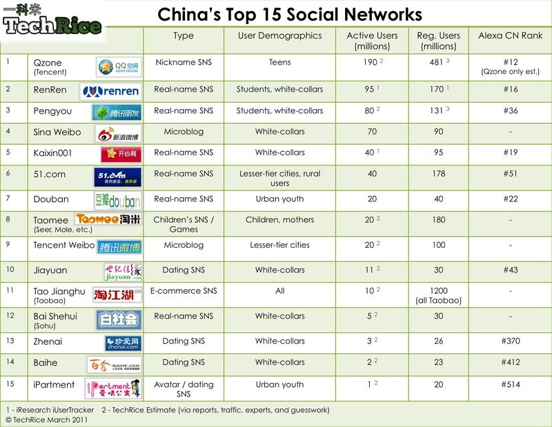 China's Top 15 Social Networks - TechRice - March 2011