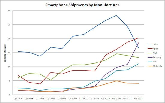 Smartphone Shipments by Manufacturer - Q3 2008 through Q2 2011