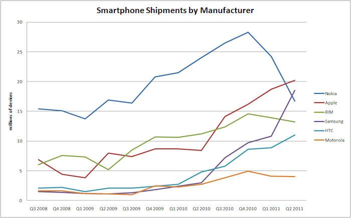 Smartphone Shipments by Manufacturer - Q3 2008 through Q2 2011