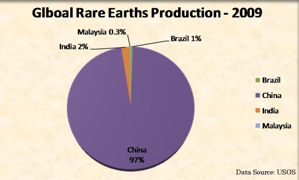Global Rare Earth Metals Productionn in 2009 - USGS