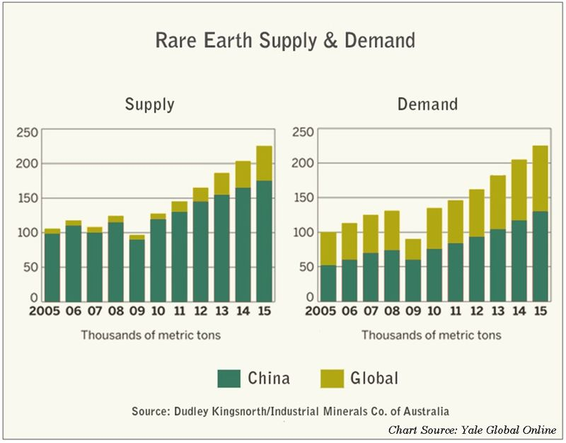 Rare Earth Metals Supply & Demand - China and Worldwide - Dudley Kingsnorth-Industrial Minerals Co of Australia - Chart by Yale Global Online