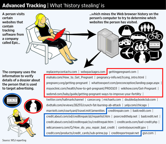 Advanced Tracking uses cookies, and we'renot talking the kind you fin in a bakery shop either