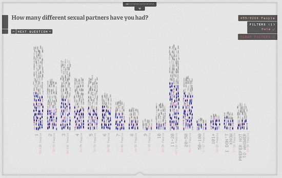 Sexperience - How many different sexual partners have you had