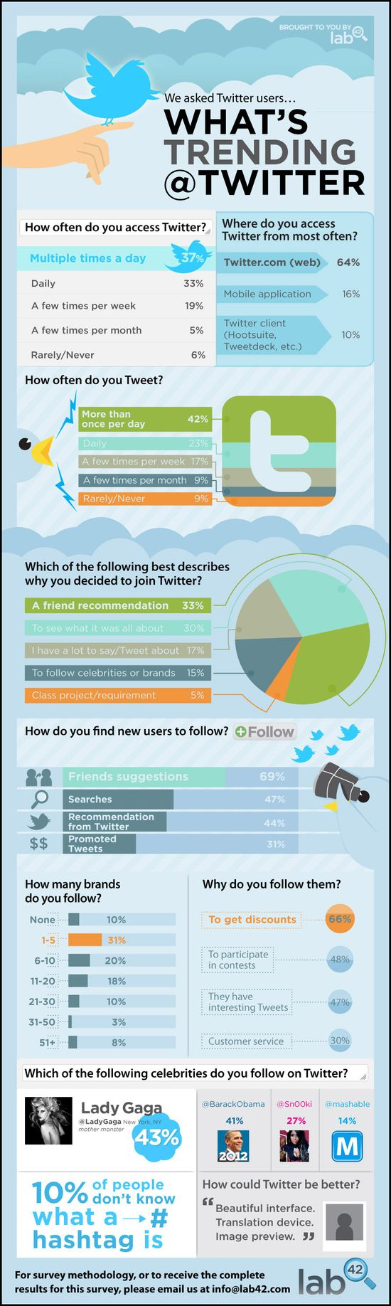L42 Infographic - What's Trending @Twitter