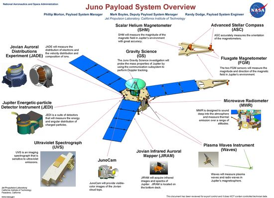 Juno-Payload-System