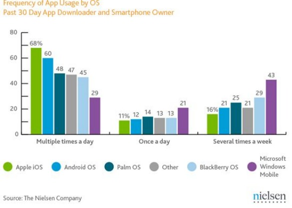 Frequency of Mobile App Usage by Operating System - April 2011 - Nielsen