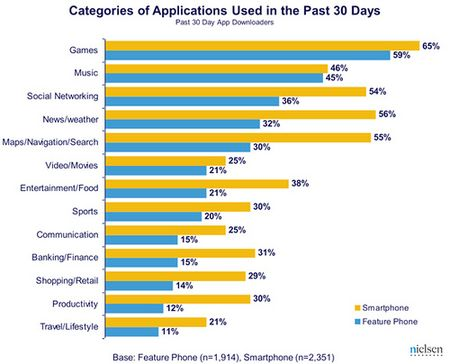 Categories of Mobile Apps Usage - June 2011 - Nielsen