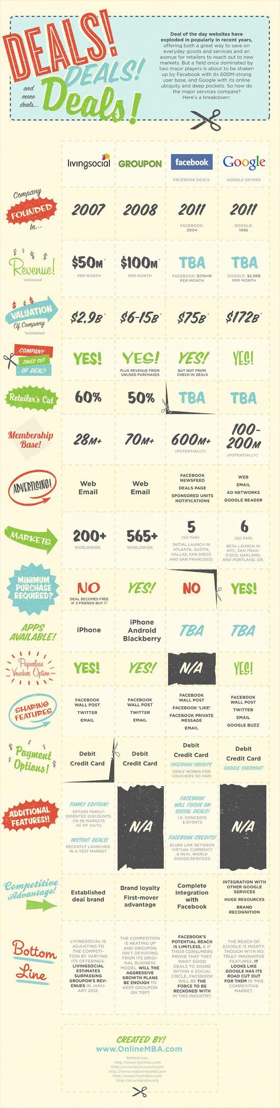 Deals, Deals and more Deals - Comparising the Top Four Deals Sites