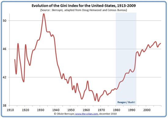 Evolution of the GINI Index for the United States - 1913 through 2009