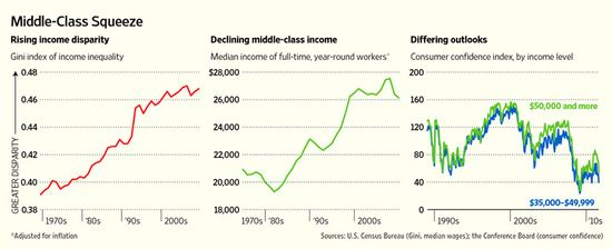 Middle Class Squeeze - Income disparities, income declines, and differing outlooks - U.S. Census Bureau