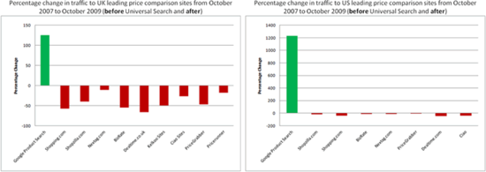 Percentage change in traffic to UK (and US) leading price-comparison sites from October 2007 to October 2009 (before Universal Search and after)