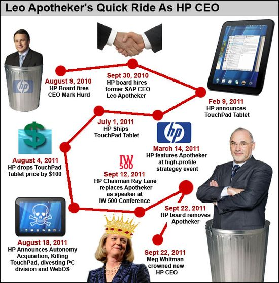 Leo Apotheker's Quick Ride As HP CEO