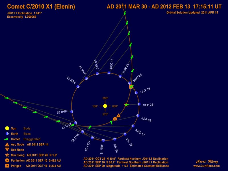 Comet C2010 X1 Elenin trajectory path prediction for the period March 30, 2011 through February 13, 2011