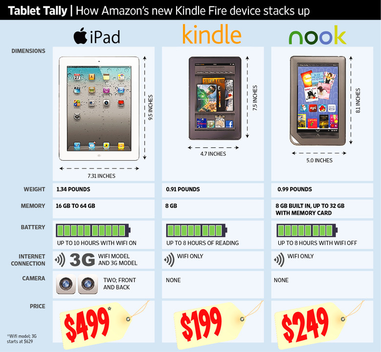Kindle Fire compared with the Apple iPad 2 and Barnes & Noble Nook Color