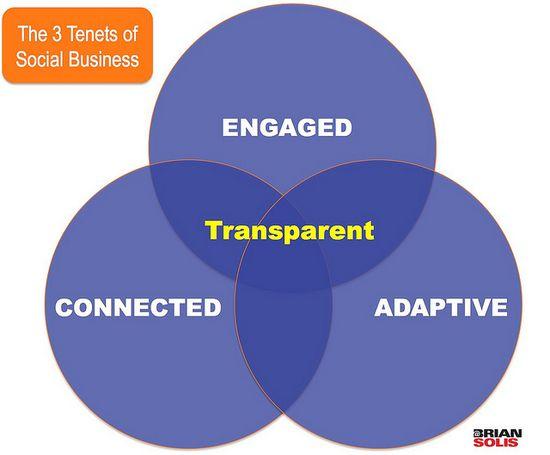 Three Tenets of Social Business - Brian Solis
