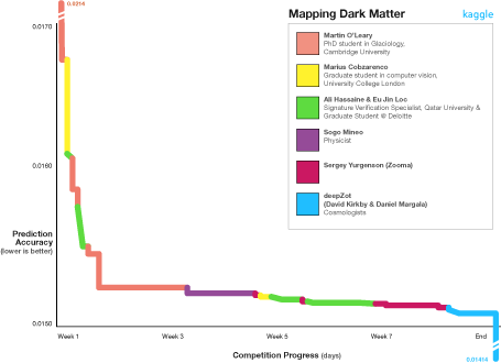 Mapping the Dark Matter Competition