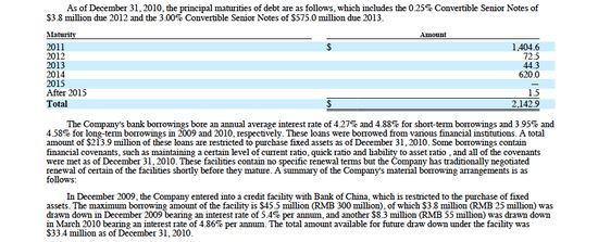 Suntech loans from Bank of China included very low interest loans