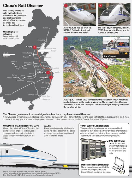 China's bullet train rail disaster occurred on July 23, 2011