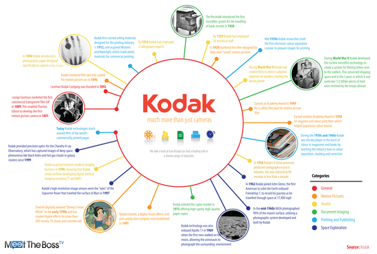 Kodak more than just cameras and film