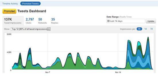 Twitter-analytics-dashboard 1