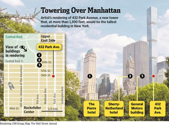 432 Park Avenue will be 1,300 feet tall and contain 128 super-sized condos and be located in the heart of Manhattan