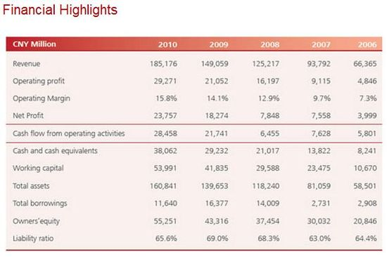 Huawei Technologies Financial Highlights - Years 2006 through 2010