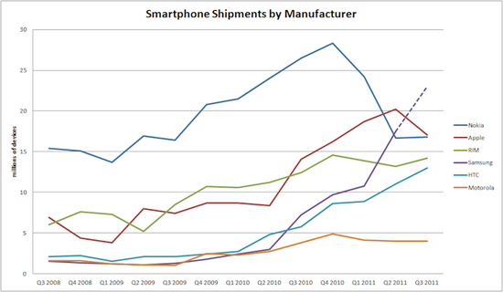 Smartphone Shipments by Manufacturer
