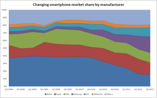 Changing Smartphone Market Share by Manufacturer