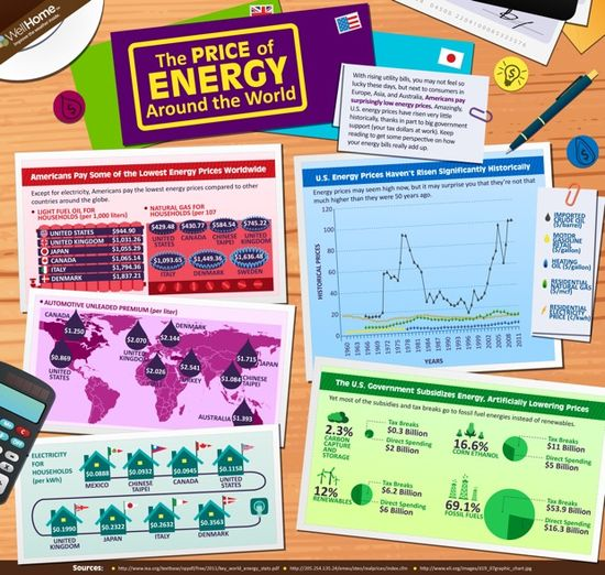 The Price of Energy Around The World