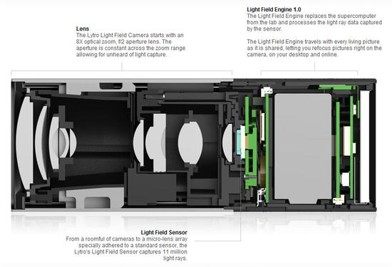Lytro Light Field Camera and how it works