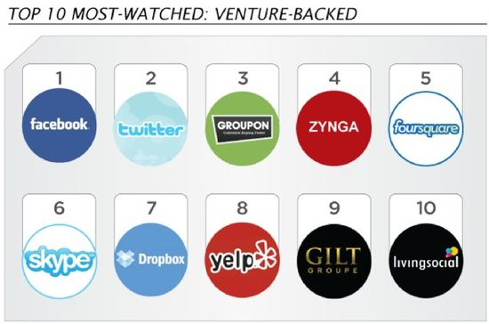 SecondMarket - Top 10 Most-Watched - Venture-Backed - YTD Oct 2011