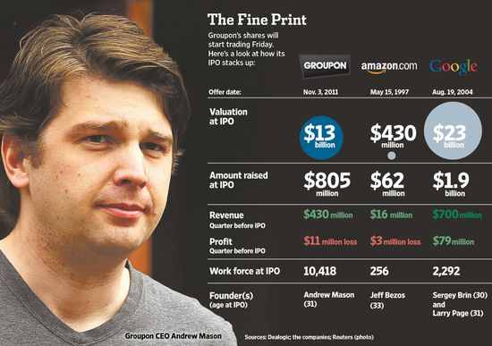 The Groupon IPO compared to Google and Amazon IPO's