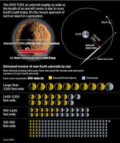 Asteroid 2005 YU55, roughly the size of an aircraft carrier, passed 201,000 miles from Earth at 6.30 a.m. EST