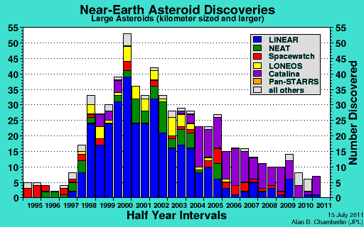 Near-Earth Asteroid Discoveries - Large Asteroids of One Kilometer and Larger - J.S. Stuart, Ph.D thesis, MIT, 2003