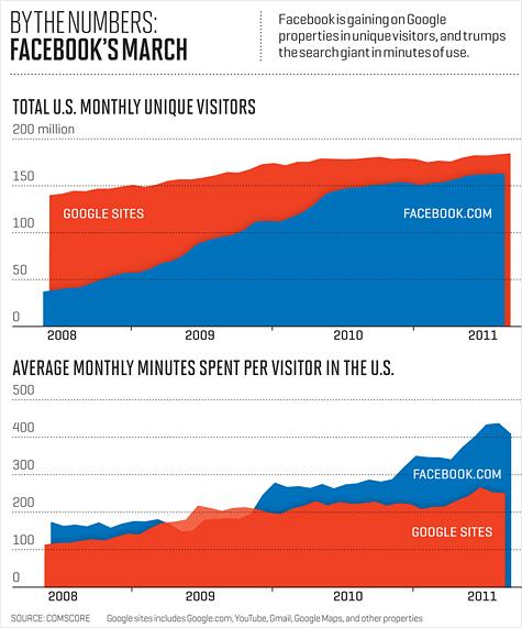 By The Numbers Google versus Facebook