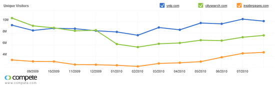 Yelp versus Competitors online traffic - Sep 2009 through July 2010 - Compete