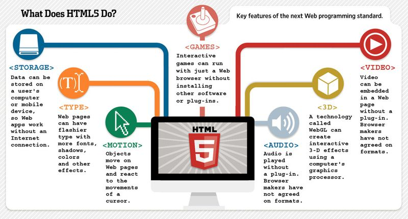 What HTML5 Does