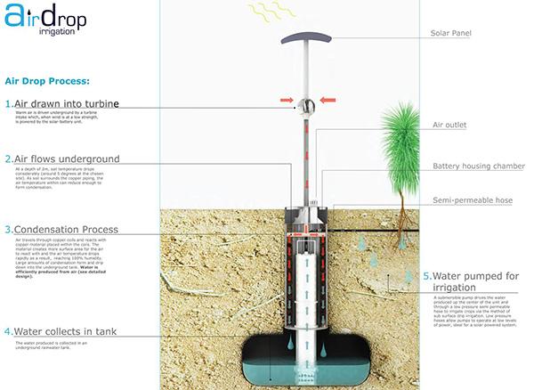 Airdrop Irrigation System Process