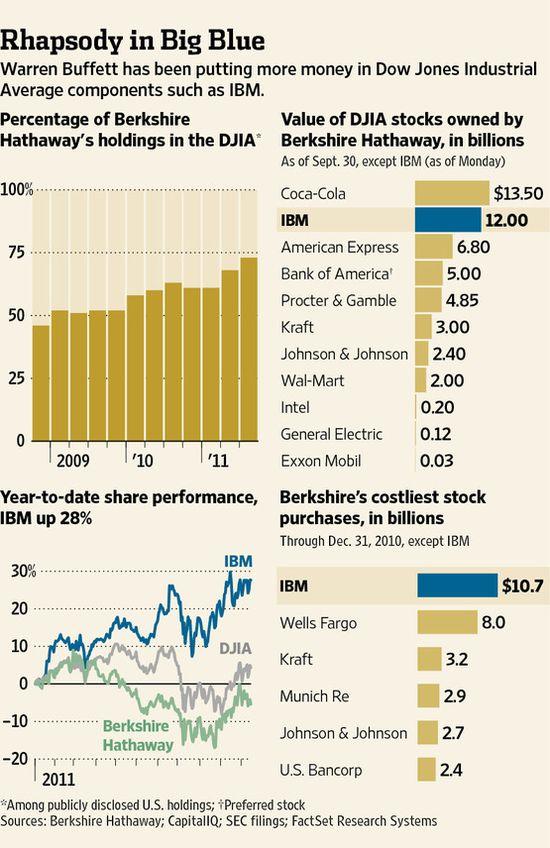 Warren Buffet's DJIA stock investments as of September 30, 2011