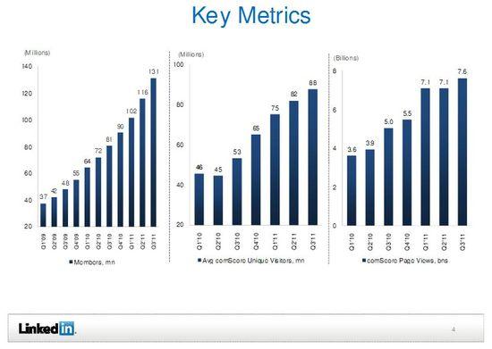 LinkedIn Key Metrics - Members, Unique Visitors and Page Views by Quarter - Q1 2009 through Q3 2011