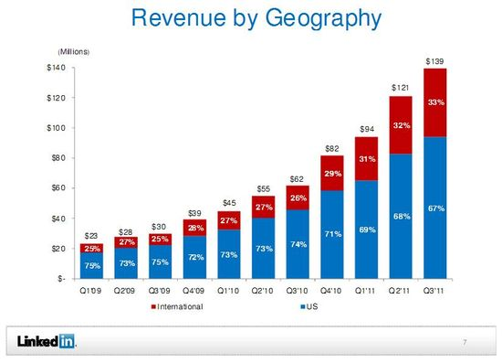LinkedIn Revenue by Geography by Quarter - US and International - Q1 2009 through Q3 2011