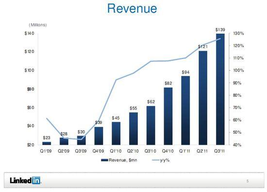 LinkedIn Revenues by Quarter - Q1 2009 through Q3 2011