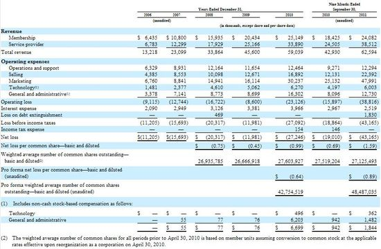Angie's List Inc - Comparative Consolidated Financial Statement - Yrs 2006 through 2010 and Q3 2011