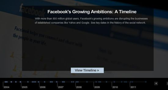 A Timeline of Facebook's Growing Ambitions